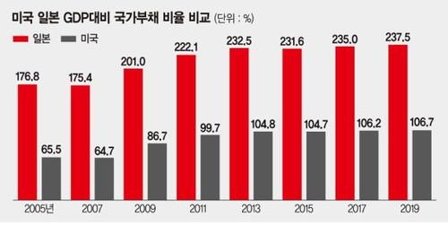 韓国 借金 海外の反応