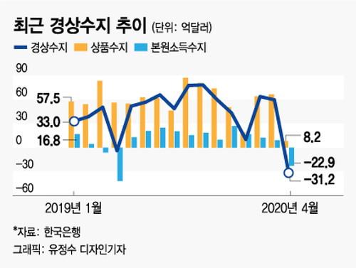 経済 だめぽ 韓国 崩壊