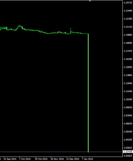 株式 市場 チャート 韓国